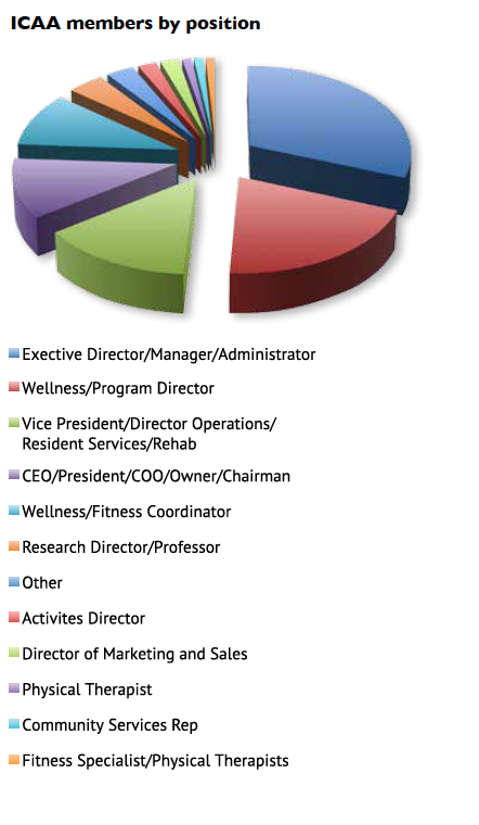 Member profile by positions